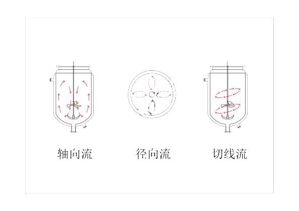 上海科兴仪器 玻璃反应釜